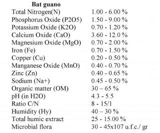 Thành phần dinh dưỡng của phân dơi (Nguồn: Internet).